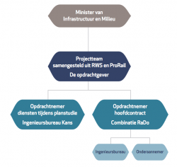 organogram-overdepoel